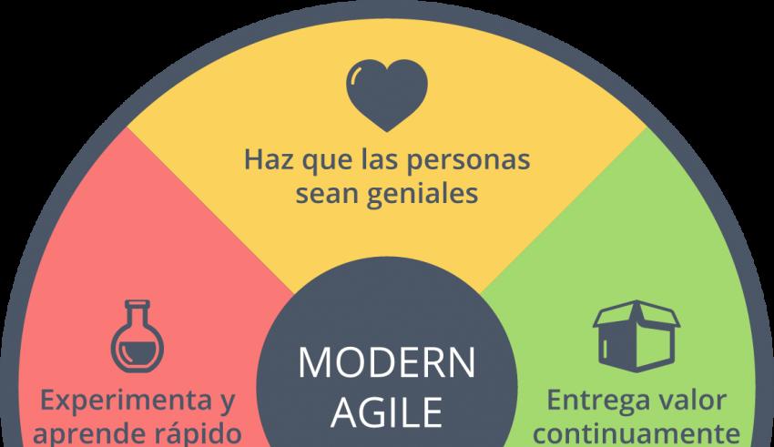 Novática 240 Principios de Modern Agile