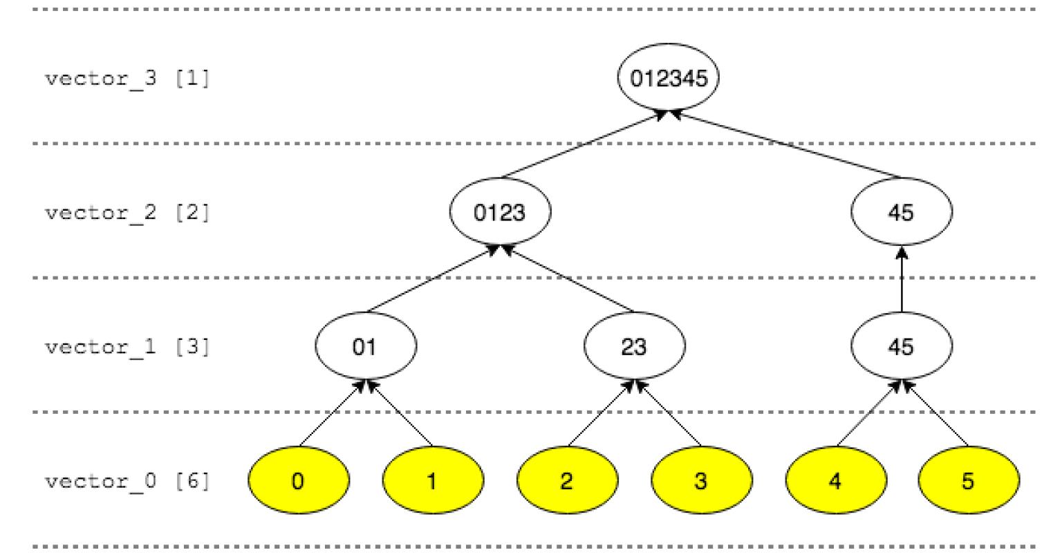 Novatica Blockchain 241